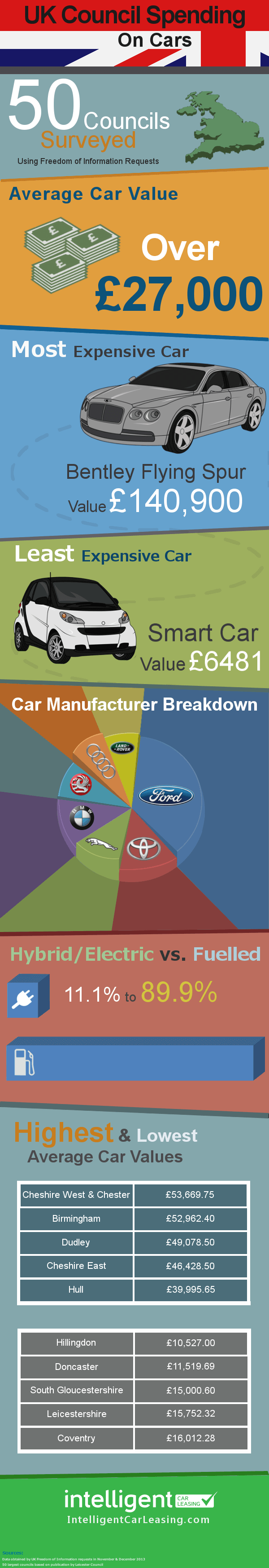 Local authority spending on vehicles infographic