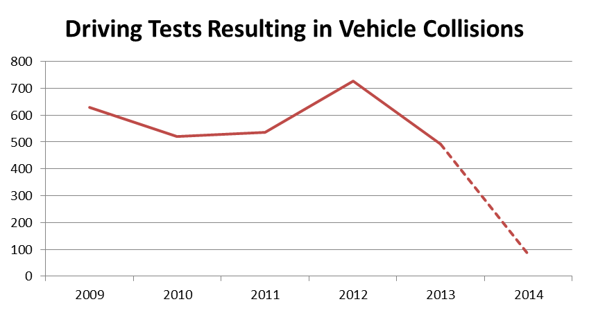 Data shows a long term decline in drivin test crashes