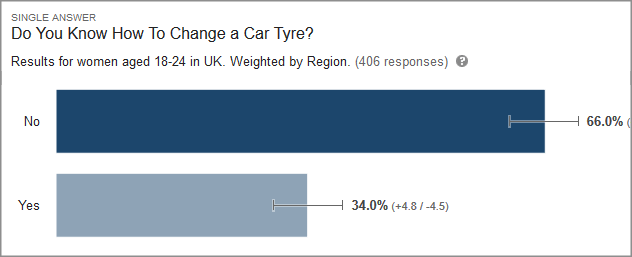 Females in the 18-24 year old age bracket claim they are not as adept at changing car tyres