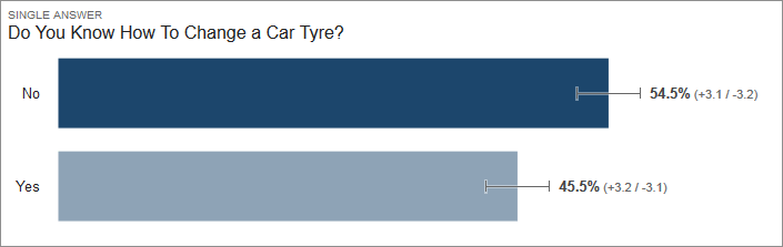Results of Survey Showing Most Young UK Drivers Can't Change a Car Tyre