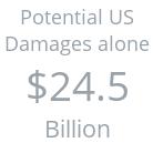 US Damages VW
