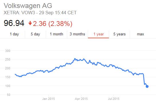 Volkswagen Stock Price