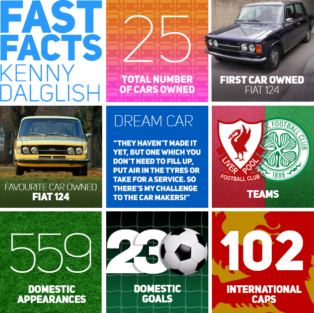 Kenny Dalglish Key Facts