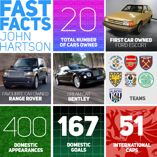 John Hartson Car Facts