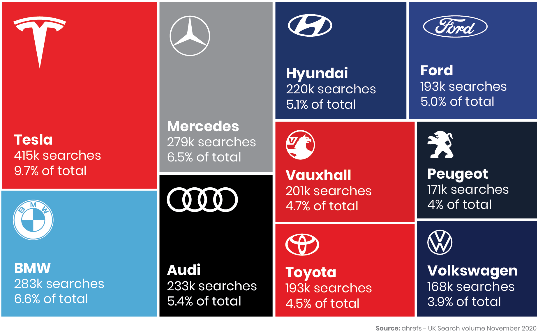 Car Brands By Search Volumes in the UK